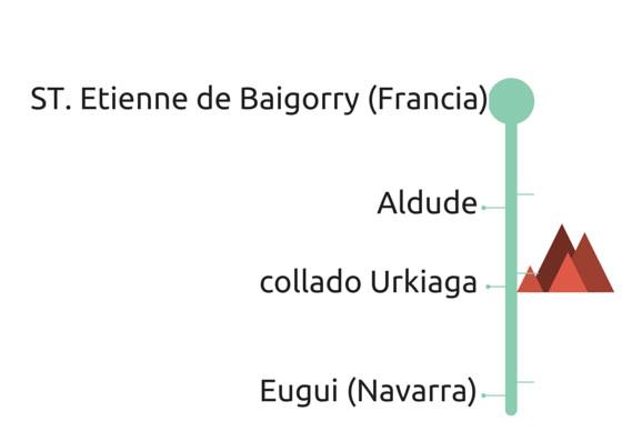 collado Urkiaga infografía: qué grande ser ciclista