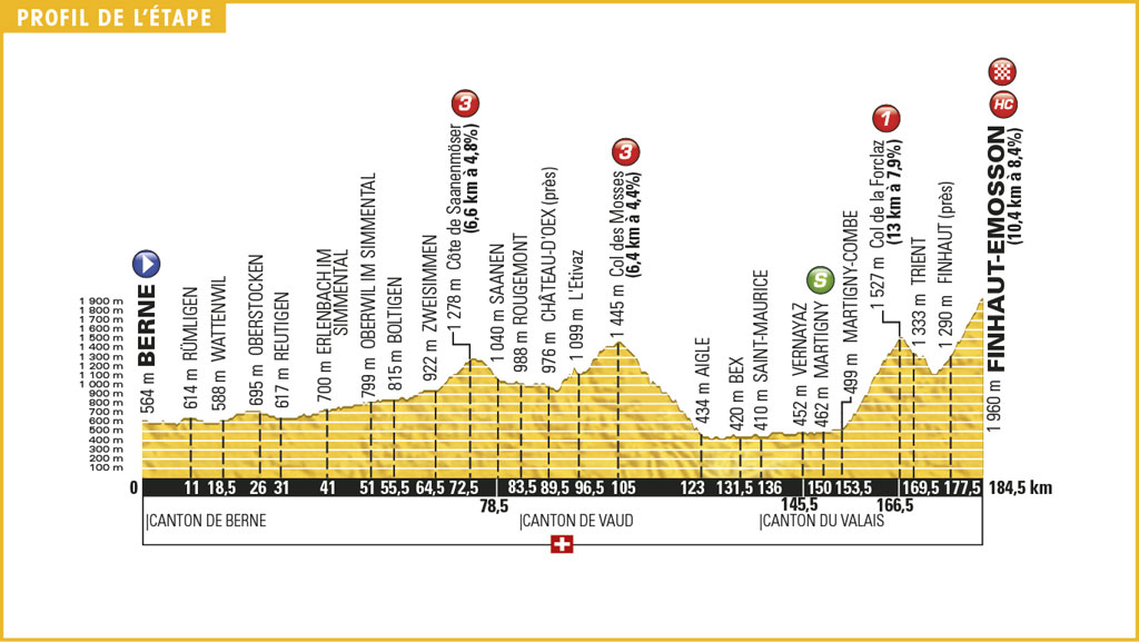 etapa 17 Tour de Francia 2016