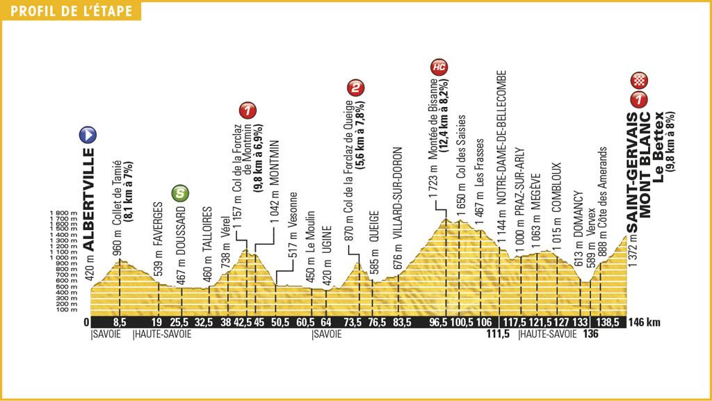 Etapa 19 del Tour de Francia 2016