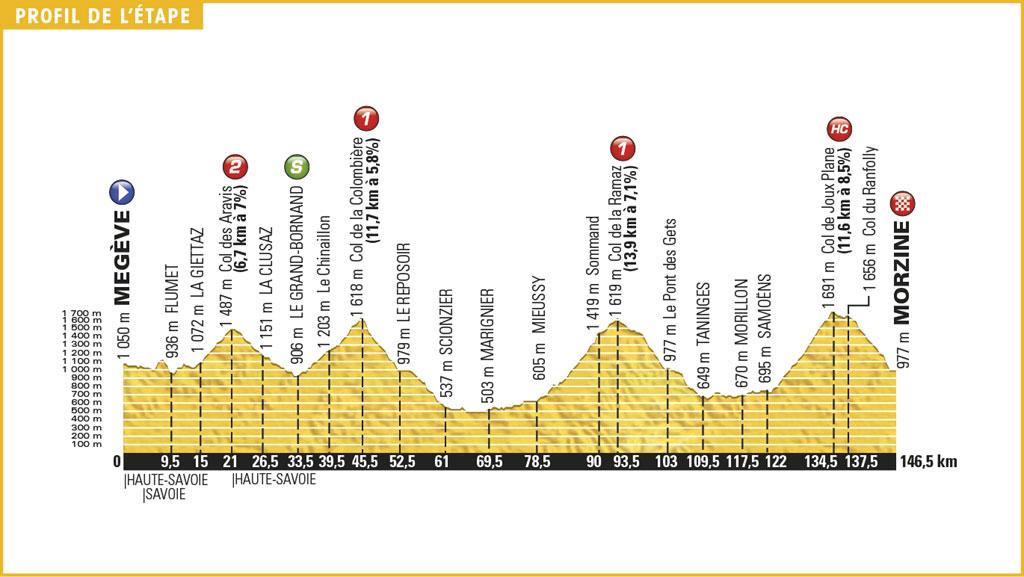 etapa 20 del Tour de Francia 2016
