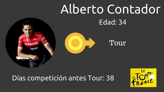 Alberto Contdor y el Tour de Francia 2017