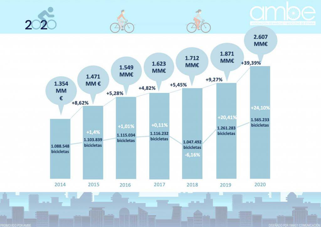 la venta de bicicletas en España