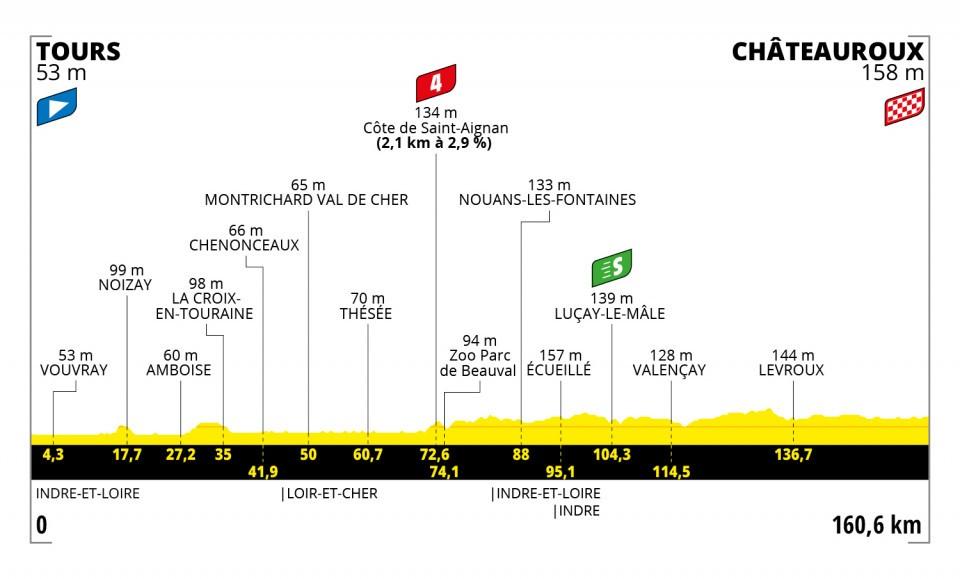 Tour de Francia recorrido