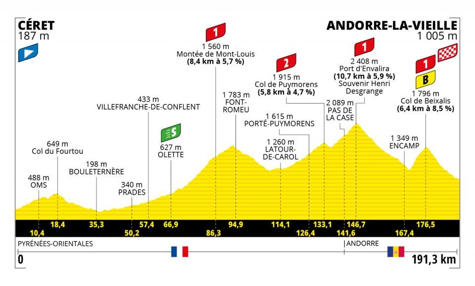 etapas de los Pirineos en el Tour de Francia 2021