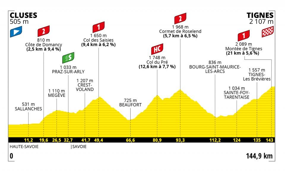 Etapas de los Alpes en el Tour de 2021
