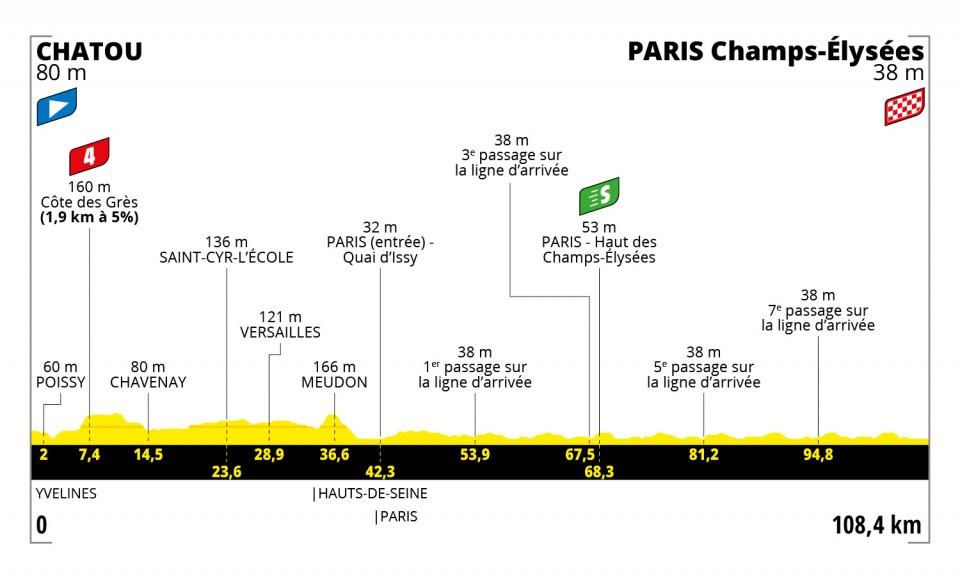 Campos Eliseos en el Tour de Francia