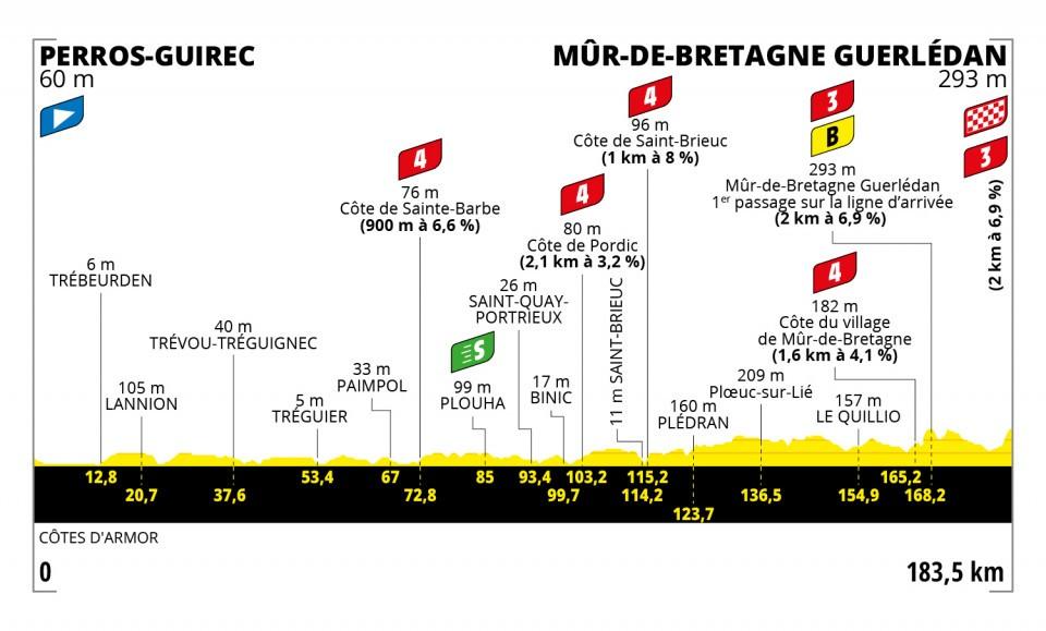 las 21 etapas del Tour
