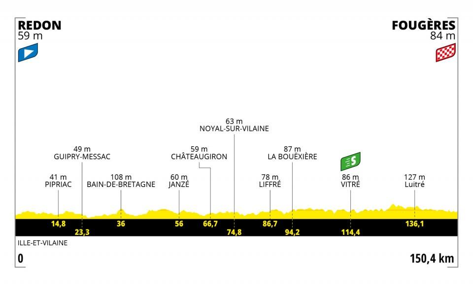 Etapas del Tour de Francia 2021