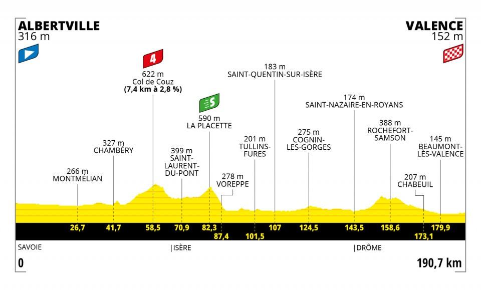 recorrido de la segunda semana del tour de Francia 2021
