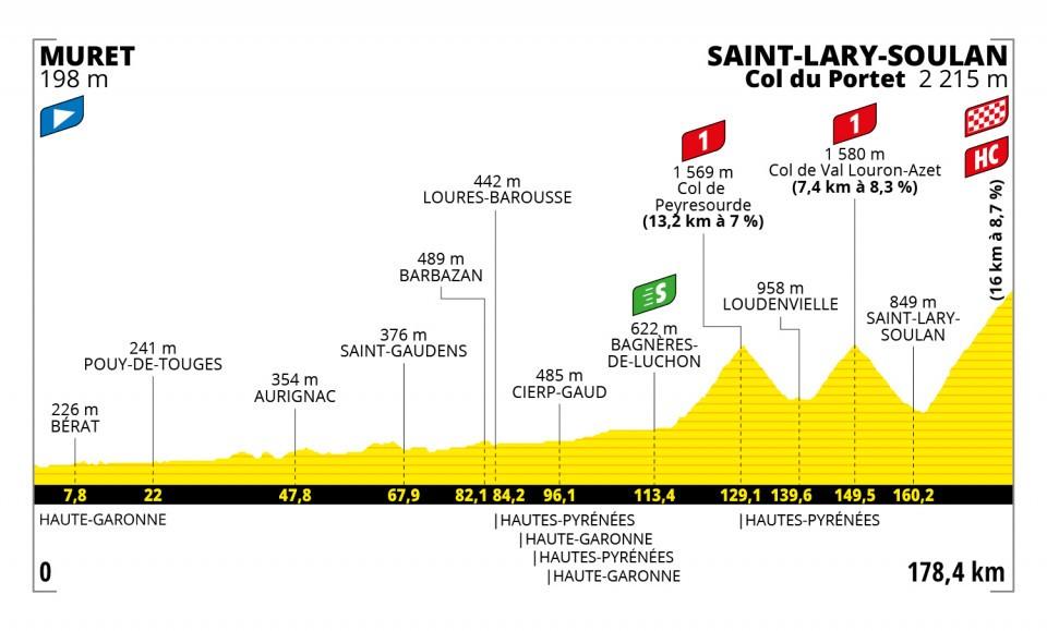 Col du Portet Pirineos TDF 2021