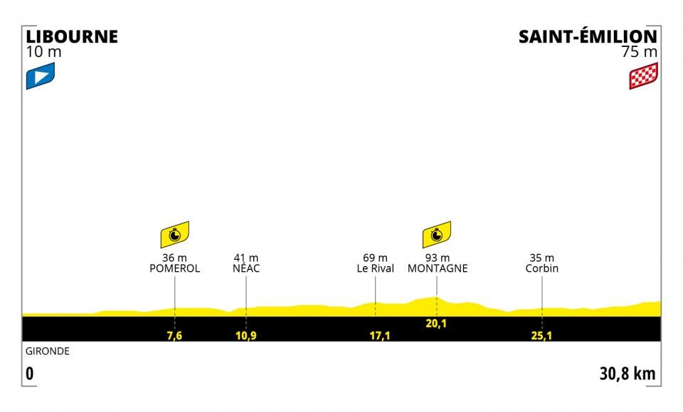 crono individual en el Tour de Francia 2021